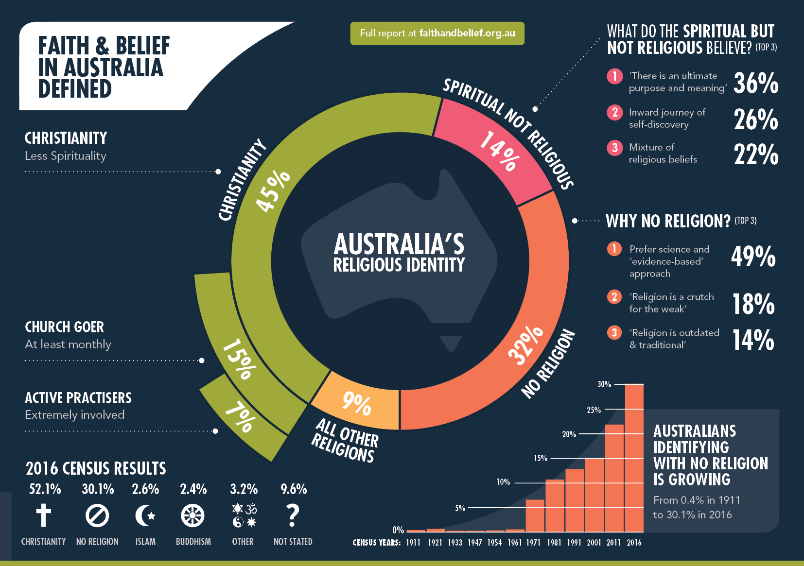 Image of Faith and Belief in Australia